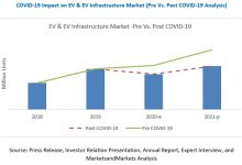 Photo of COVID-19 Potential Impact on Global Investment Banking