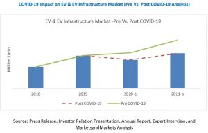 COVID-19 Potential Impact on Global Investment Banking
